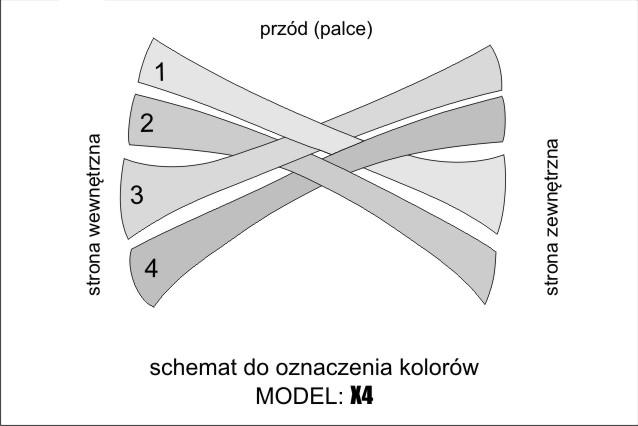 X4 – SCHEMAT